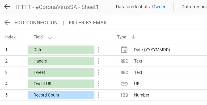 Twitter dashboard data source in Data source in google data studio