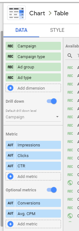 I've added additional dimensions and metrics. You can drill down into the Campaign dimension to see other dimensions such as Campaign type, Ad group, and Ad type. I've also added optional metrics so you can view Conversions and Avg CPM.
