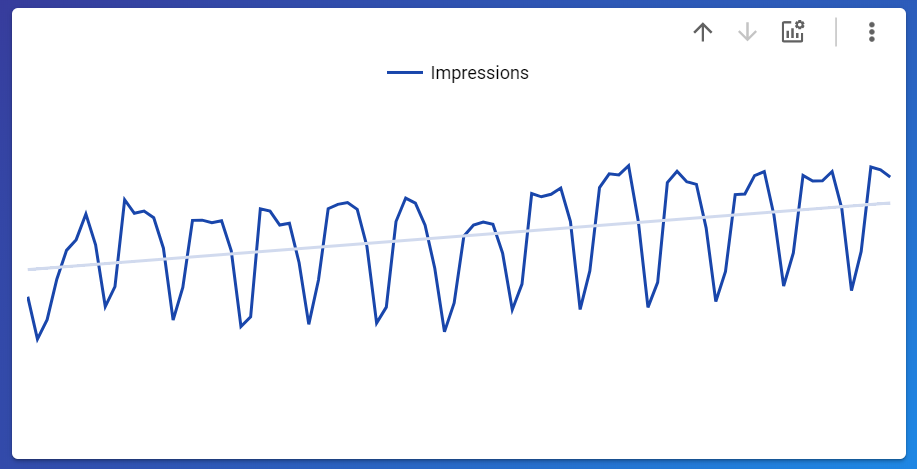 We are going to have the metrics impressions, clicks, CTR and average position in this Google Search Console Dashboard