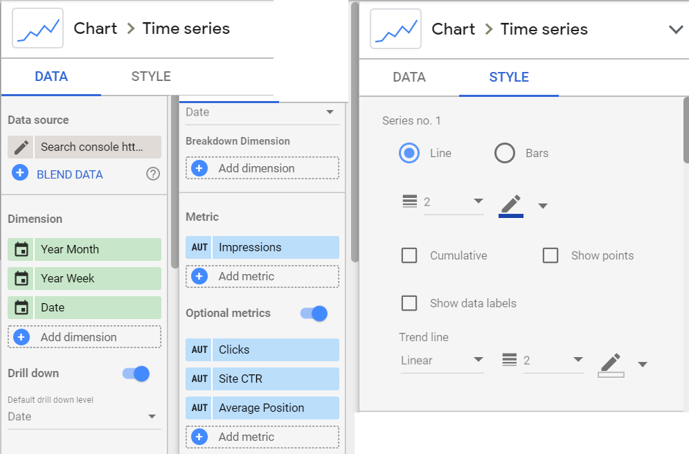 data for a time series line chart in google data studio showing impressions, clicks, ctr, and average position.