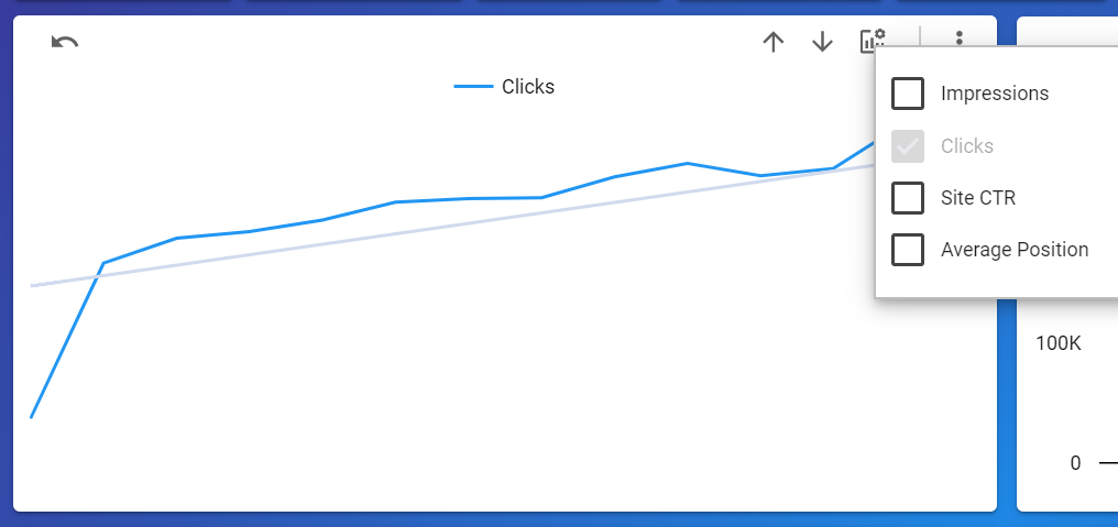 the chart below shows the number of Clicks by Year Week.