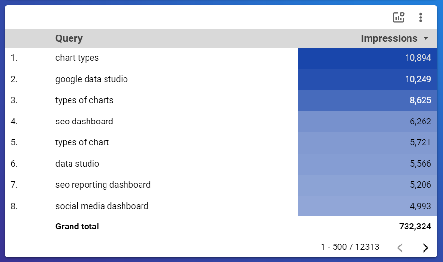 Table showing google search console data for our GSC dashboard in google data studio