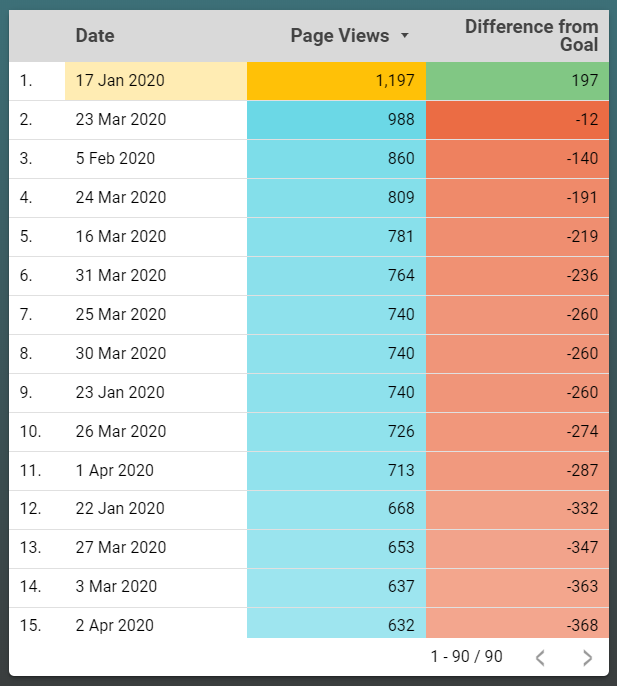 a table in google data studio showing the date, pageviews that met the goal and the difference from the goal.