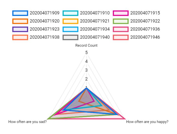 A radar chart in google data studio