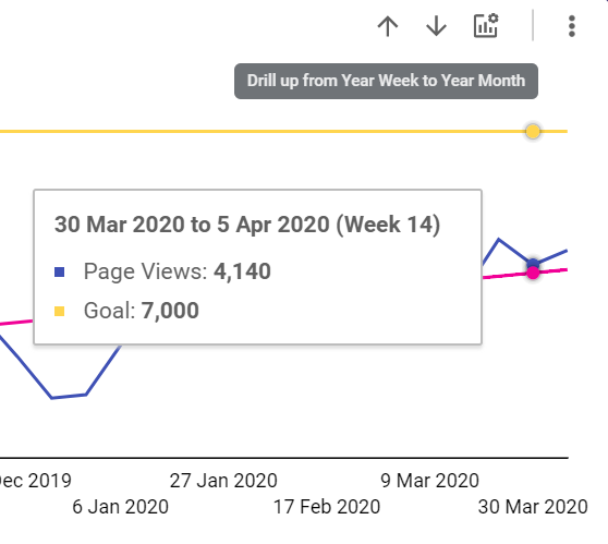 Showing the weekly goal value in google data studio