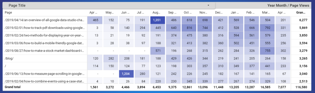 heatmap Pivot Table showing the Page as the Row dimension and the Month of the Year as the Column Dimension
