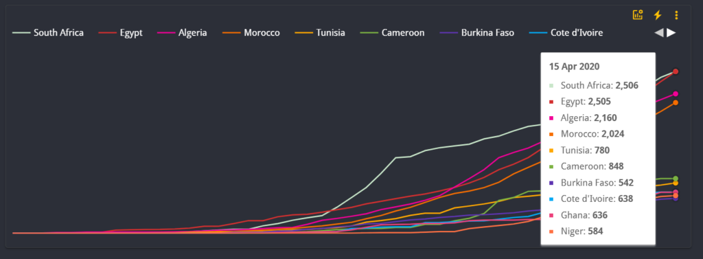 a chart in data studio showing the top 20 countries in Africa by number of confirmed COVID-19 cases.