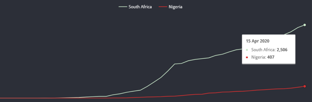 a chart in google data studio showing the number of confirmed corona virus cases in south africa and nigeria