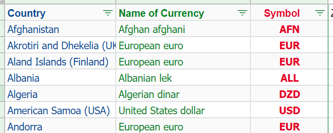 Google Sheet It has the name of the country, the name of the currency and the symbol AKA Currency Code AKA ISO 4217.