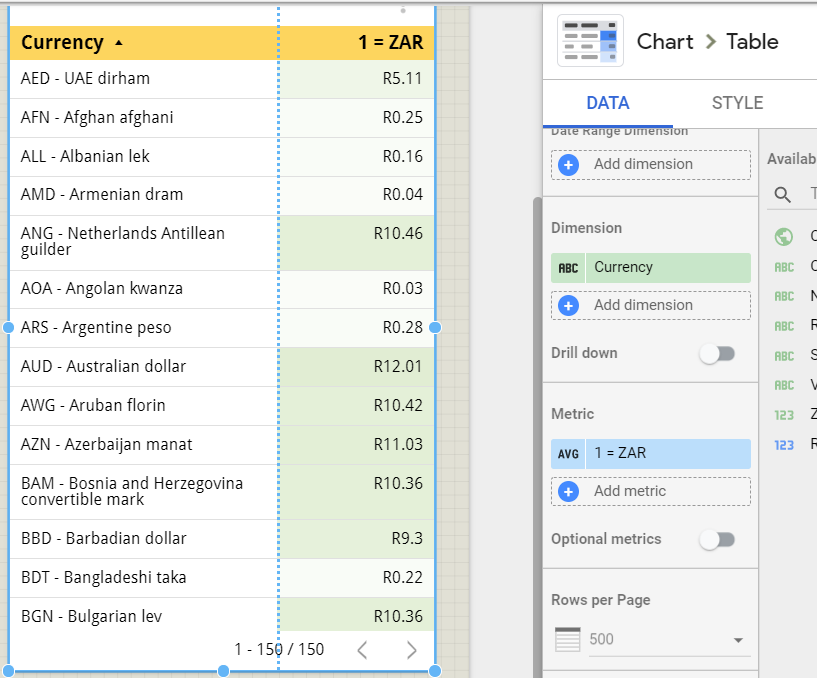 a table in google data studio to help complement our Currency Exchange Rate World Map