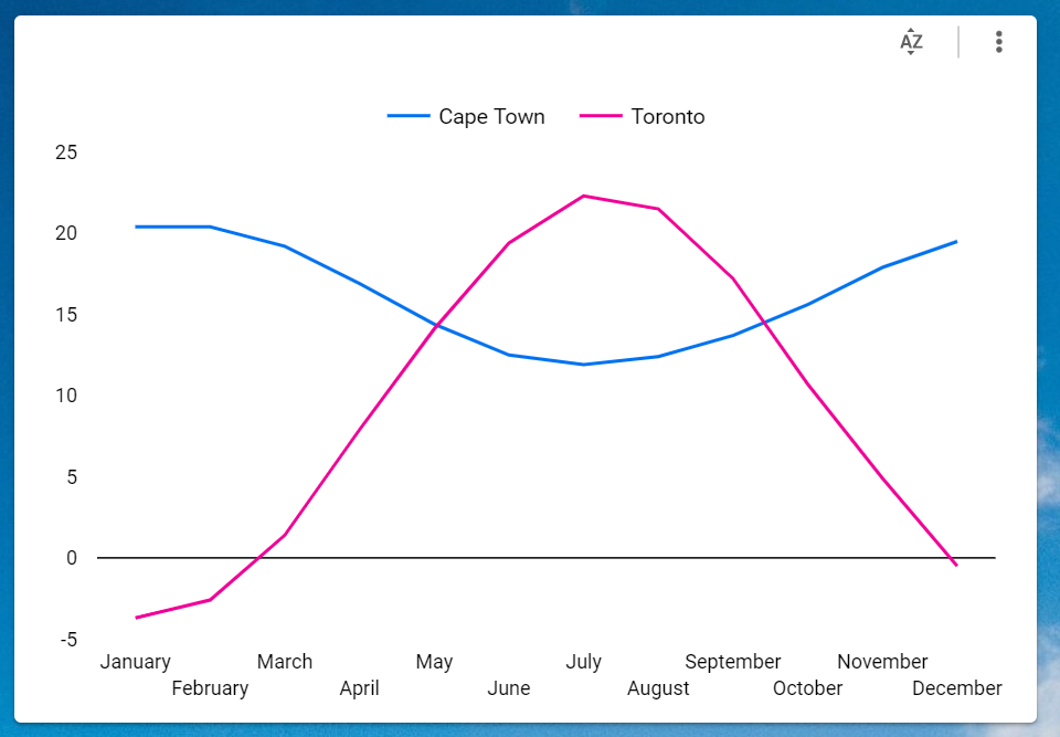 Cape Town and Toronto tempatures over the year