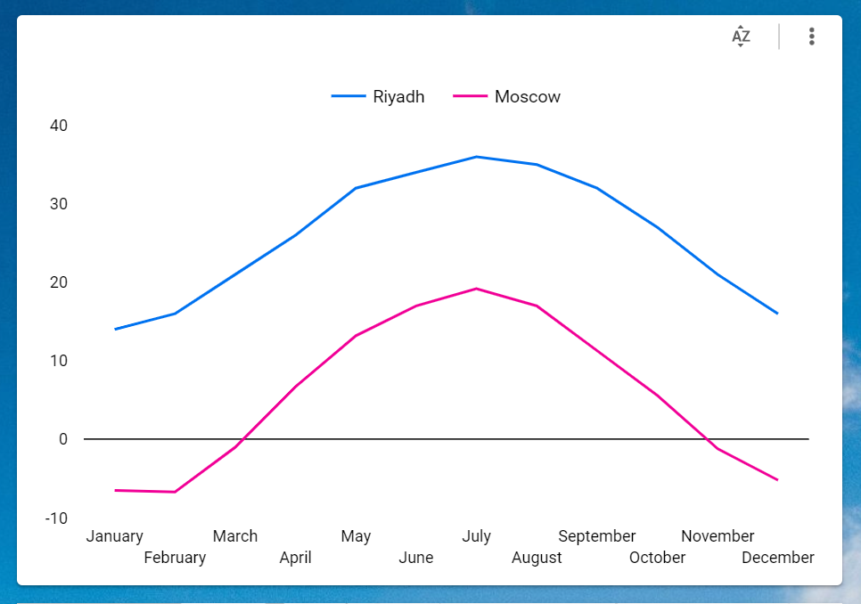 Riyadh and Moscow tempatures over the year