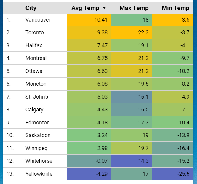 Compare the Average Monthly Temperatures of Cities in Canada in a table in Google Data Studio