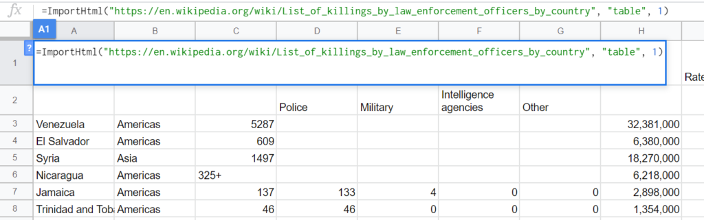 """Put the following formula into the top left corner of your spreadsheet; =ImportHtml(""""https://en.wikipedia.org/wiki/List_of_killings_by_law_enforcement_officers_by_country"""", """"table"""", 1)"""