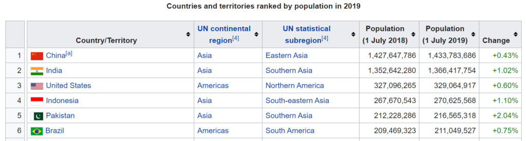list of countries by population table