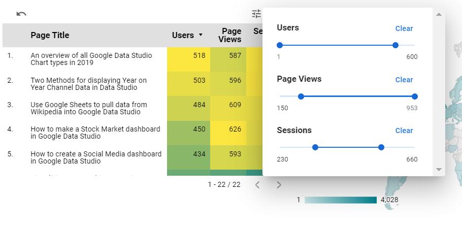 A table showing Metric Sliders in Google Data Studio