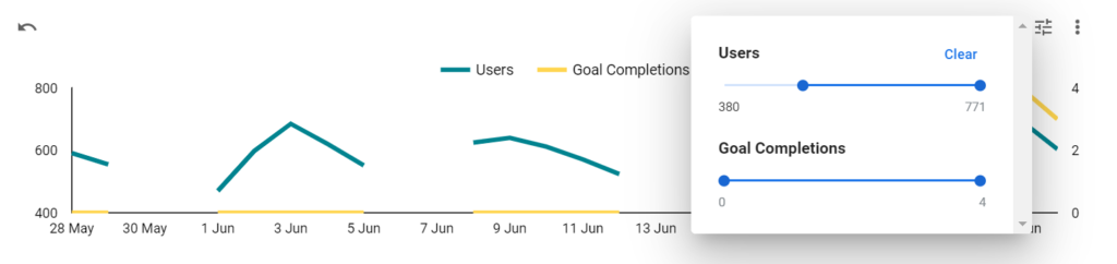 A time series chart showing Metric Sliders in Google Data Studio