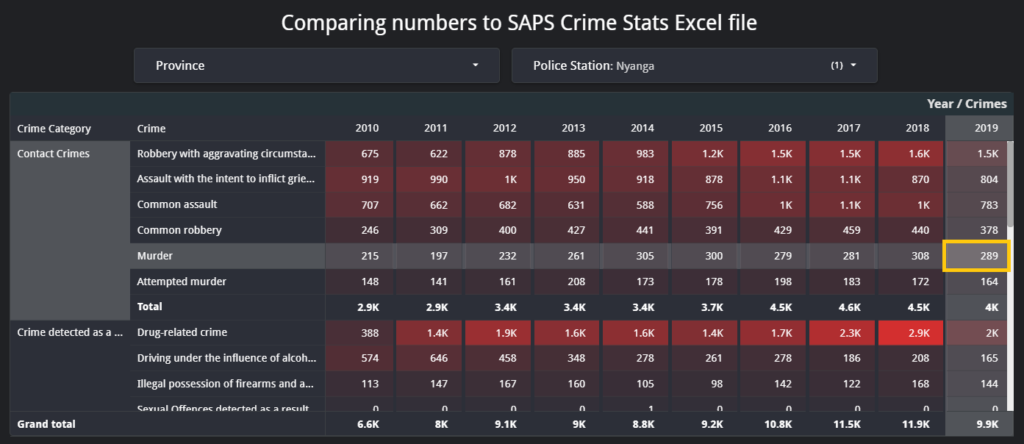 comparing crime stats between SAPS and google data studio