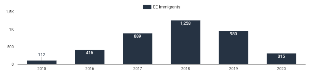 a chart showing the number of south african express entry immigrants to canada by year
