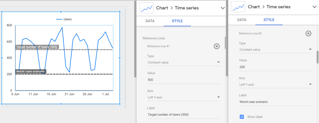 So in this example let's say we want to display our Target number of users as 500 and our Worst Case Scenario number of users as 200. We can display both reference lines in the same chart.