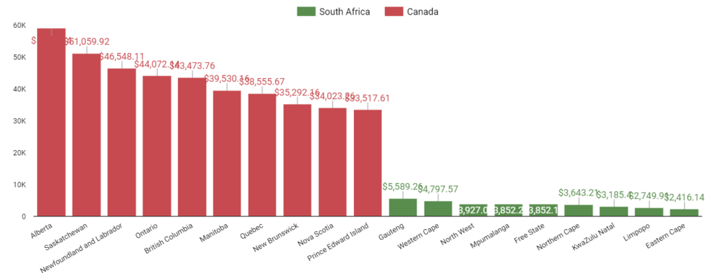 chart below shows GDP per capita. for Canada and South Africa
