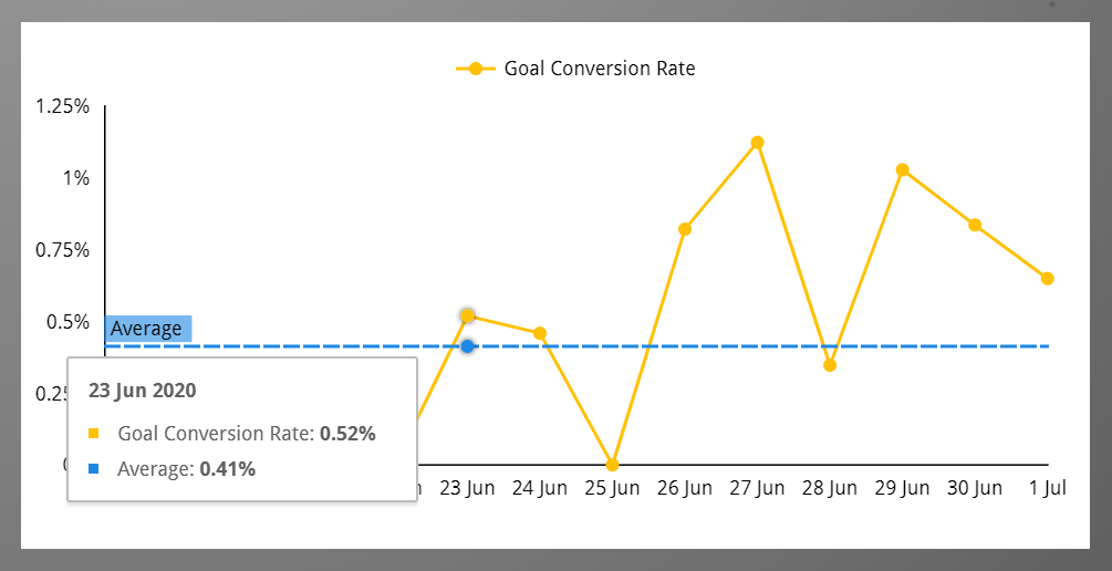 a goal conversion rate chart with a reference line in the Google Analytics Goal Conversion Dashboard