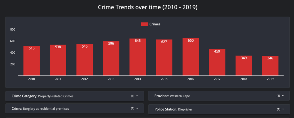 As shown below you can use various filters to see how the South African crime levels have increased or decreased over time.