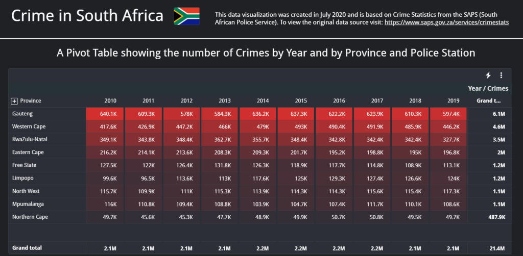 a pivot table showing criminal data by province for south africa