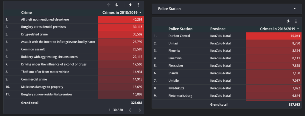 a list of each type of Crime in KwaZulu-Natal for the period 2018/2019.