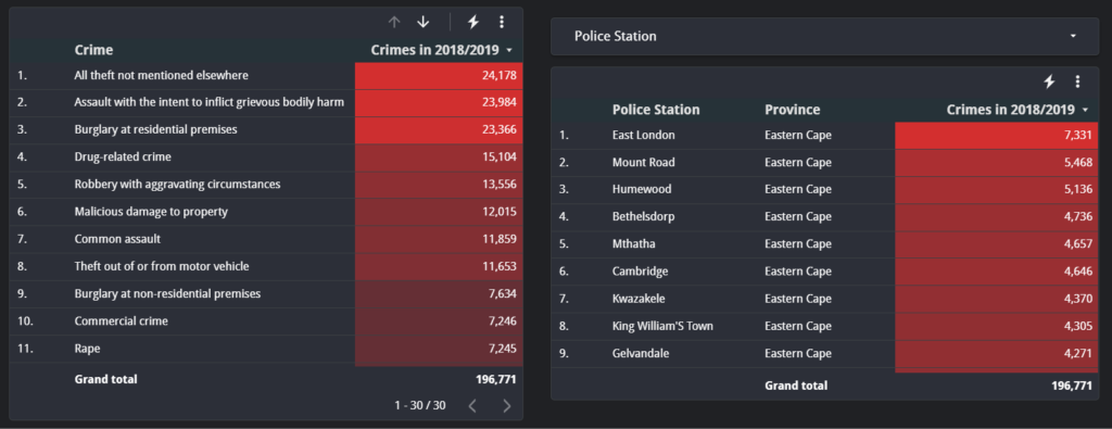 a list of each type of Crime in the Eastern Cape for the period 2018/2019. crime in south africa.