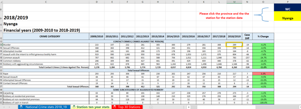 crime in south africa. SAPS crime statistics for south africa excel data file