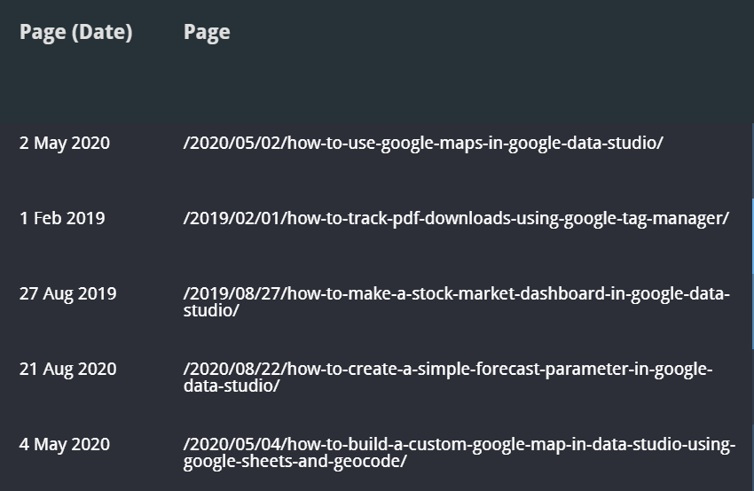 page as Date dimension and as text dimension