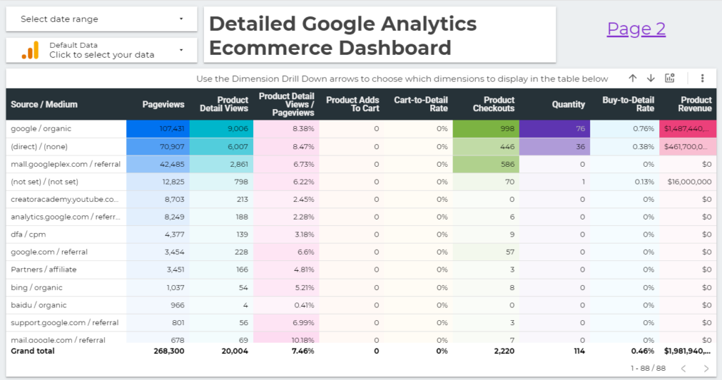 Detailed Google Analytics Ecommerce Dashboard report template for data studio