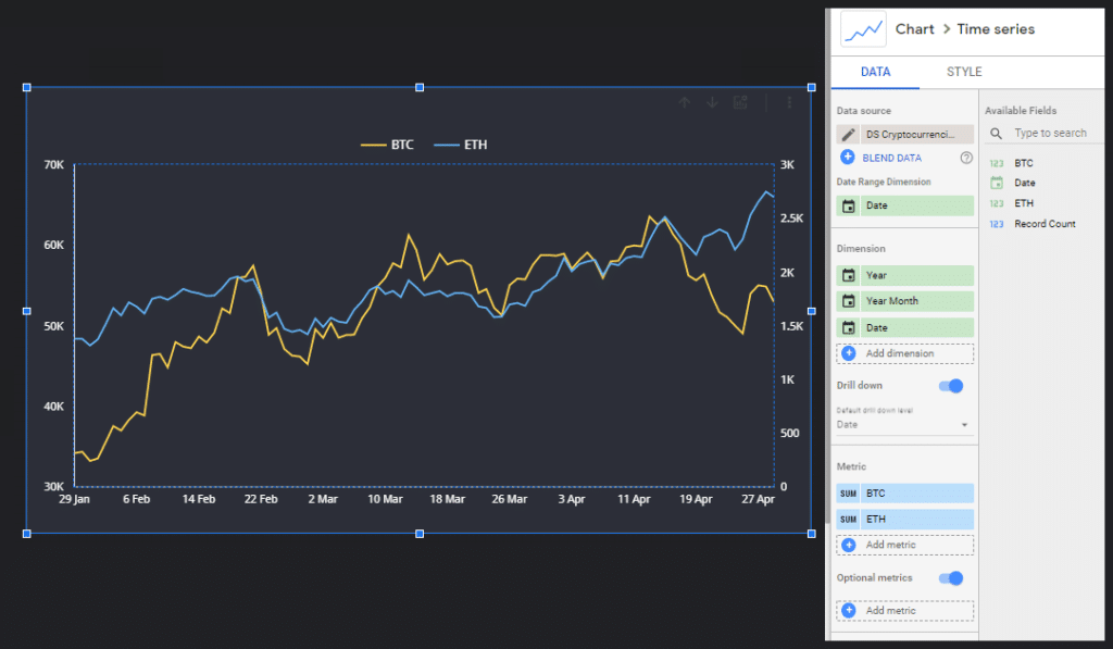 a chart showing the prices of Bitcoin and Ethereum over time in google data studio dashboard.