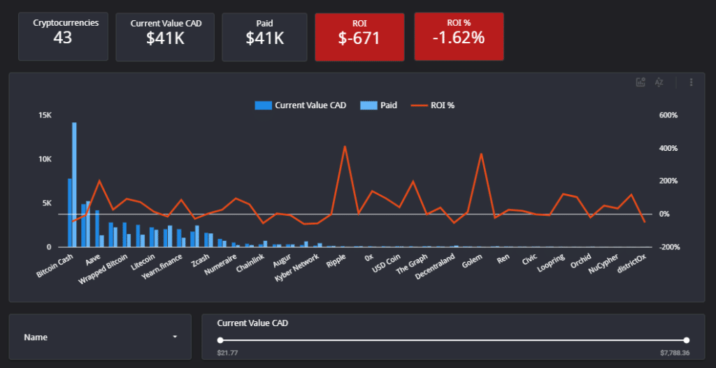 Cryptocurrency Price dashboard